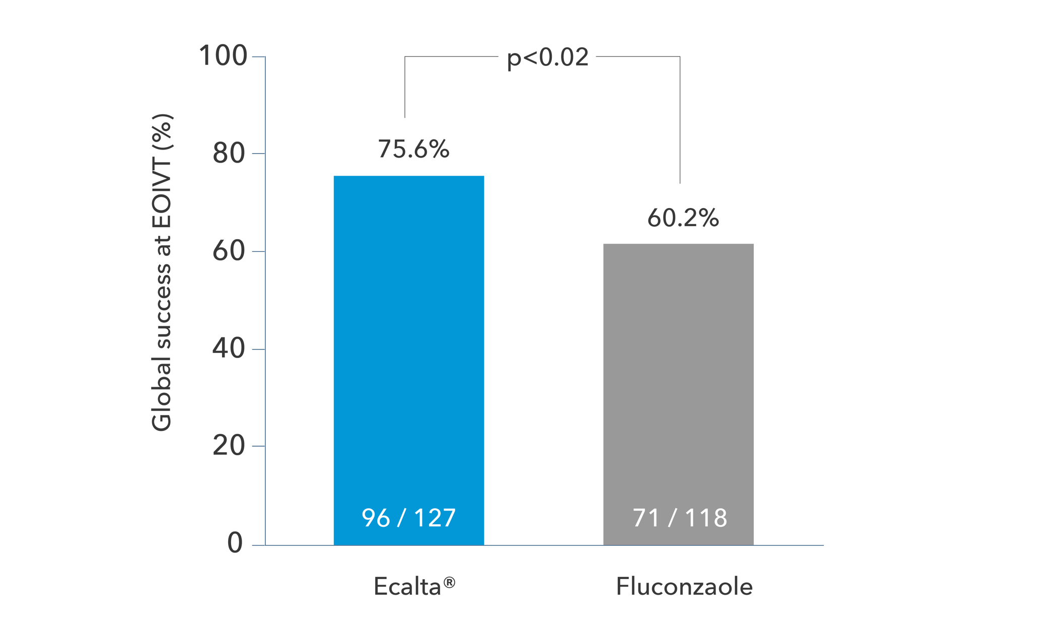 Global success at EOIVT of Ecalta and Fluconzaole