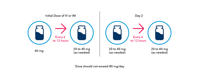Initial Dose of IV or IM and Day 2 dosage recommendations